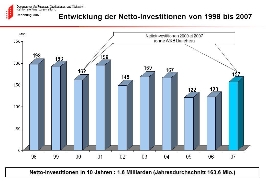 Entwicklung der Netto-Investitionen von 1998 bis 2007