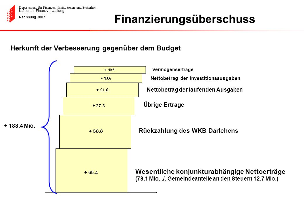 Finanzierungsüberschuss