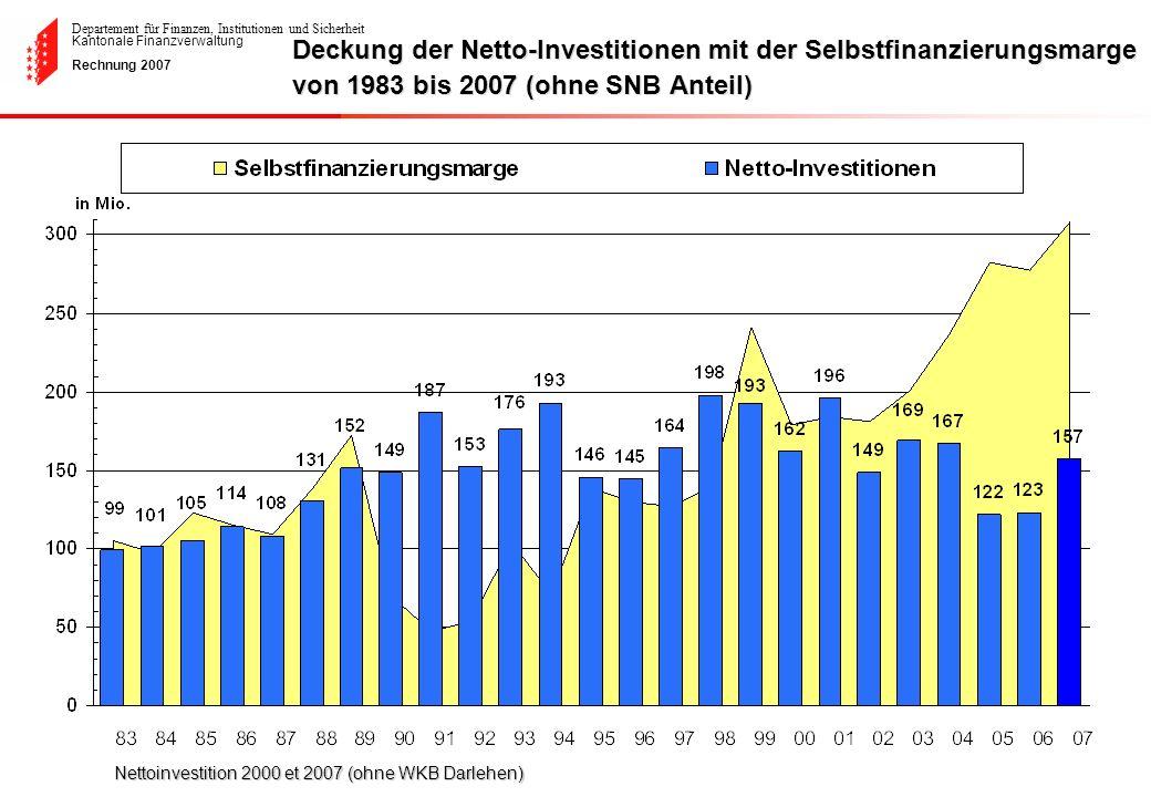 Deckung der Netto-Investitionen mit der Selbstfinanzierungsmarge von 1983 bis 2007 (ohne SNB Anteil)