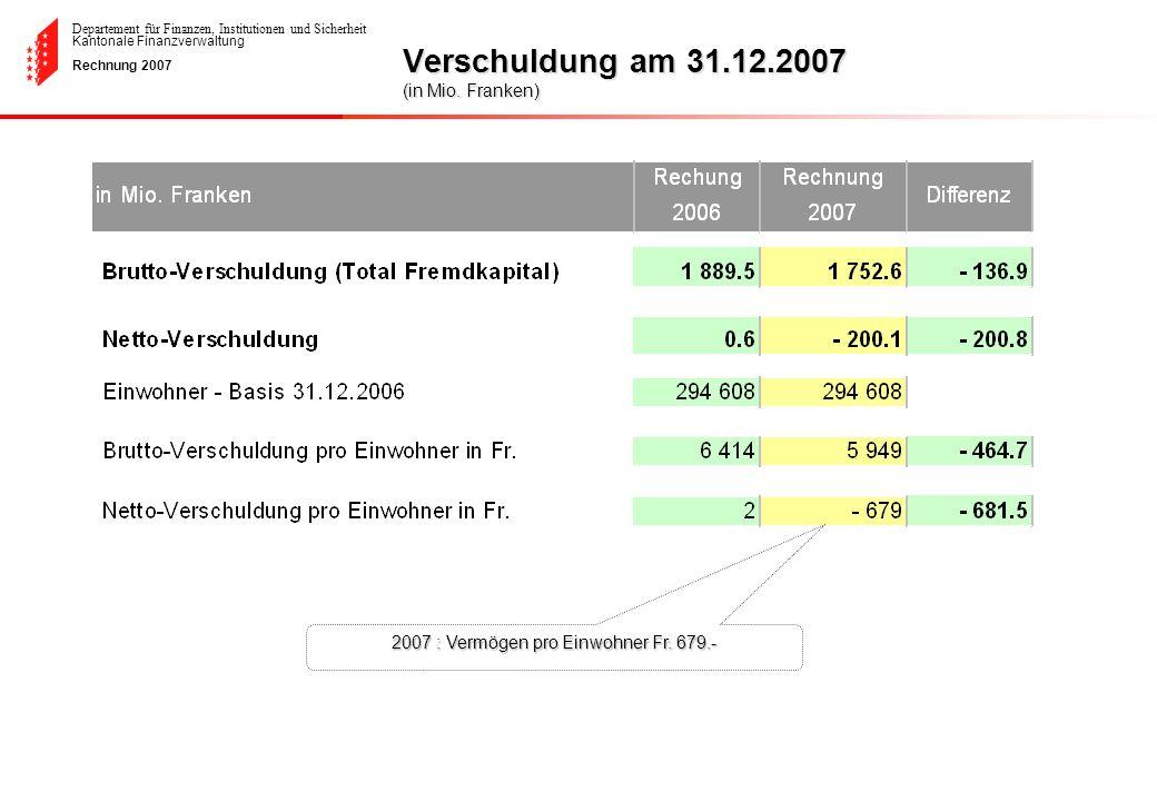 Verschuldung am 31.12.2007 (in Mio. Franken)