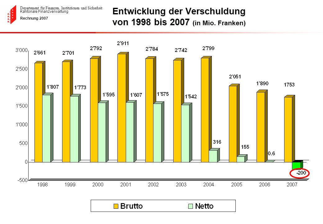 Entwicklung der Verschuldung von 1998 bis 2007 (in Mio. Franken)
