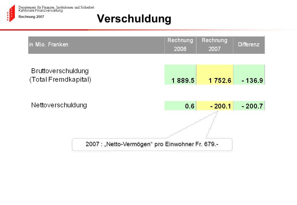 """2007 : """"Netto-Vermögen pro Einwohner Fr. 679.-"""