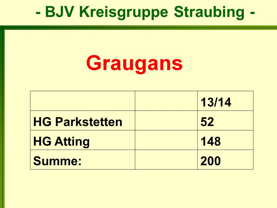 13/14 HG Parkstetten 52 HG Atting 148 Summe: 200