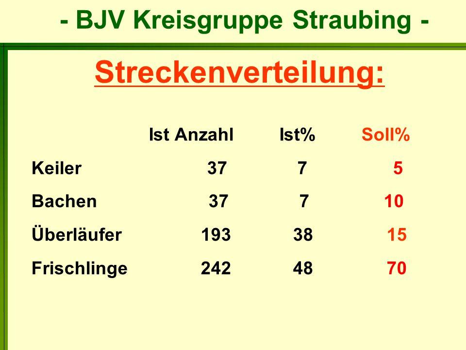 Streckenverteilung: Keiler 37 7 5 Bachen 37 7 10 Überläufer 193 38 15