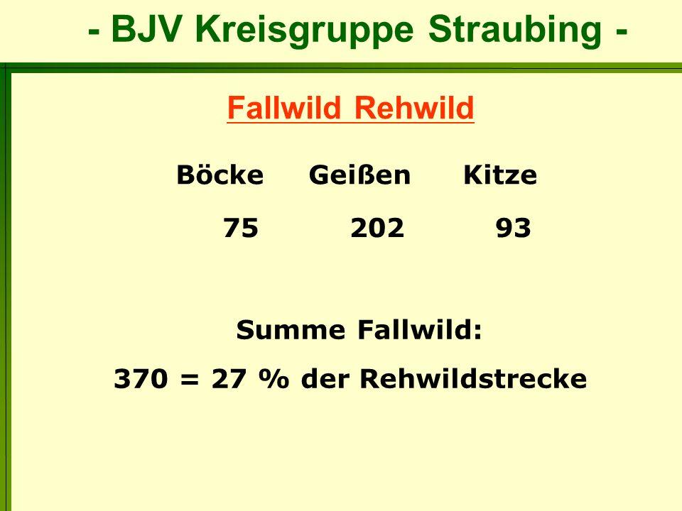 Fallwild Rehwild 370 = 27 % der Rehwildstrecke Böcke Geißen Kitze