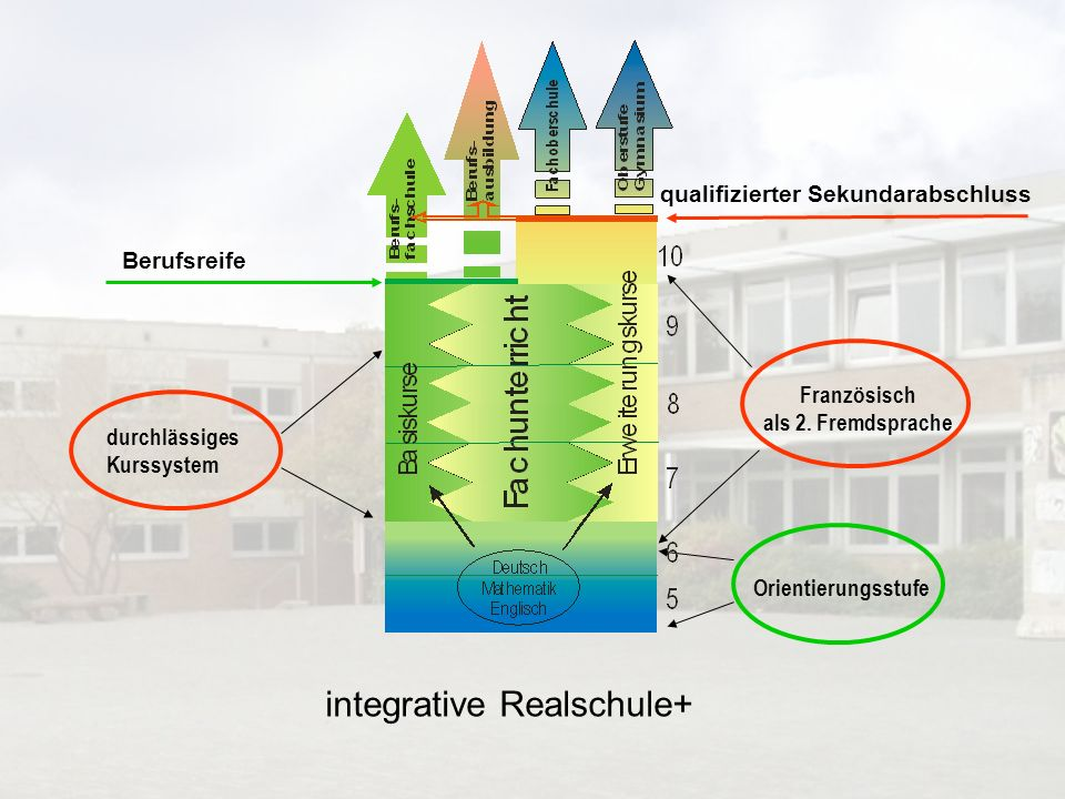 integrative Realschule+