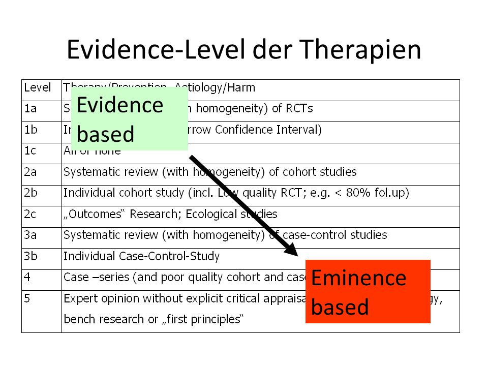 Evidence-Level der Therapien