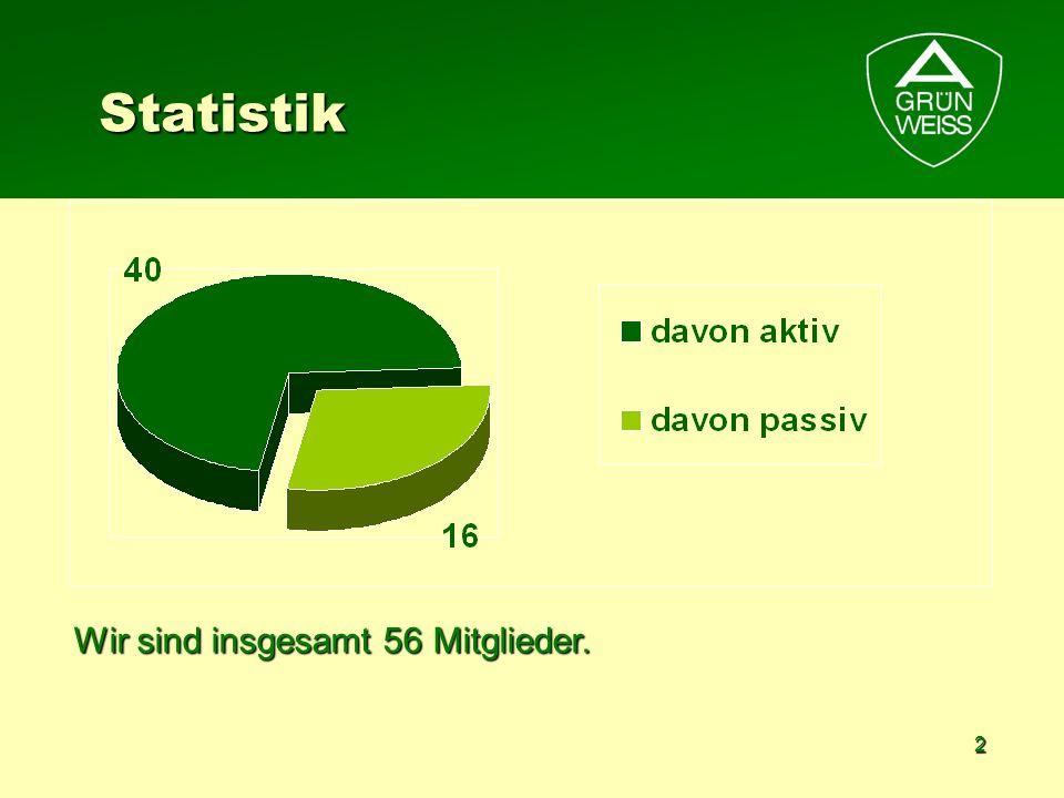 Statistik Wir sind insgesamt 56 Mitglieder.