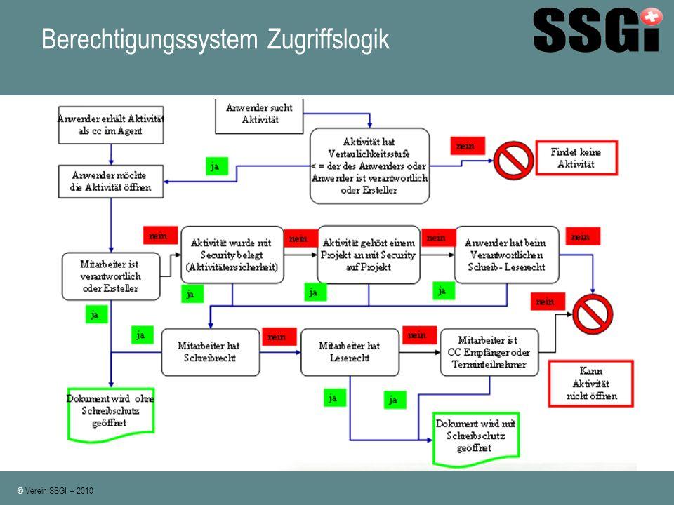 Berechtigungssystem Zugriffslogik