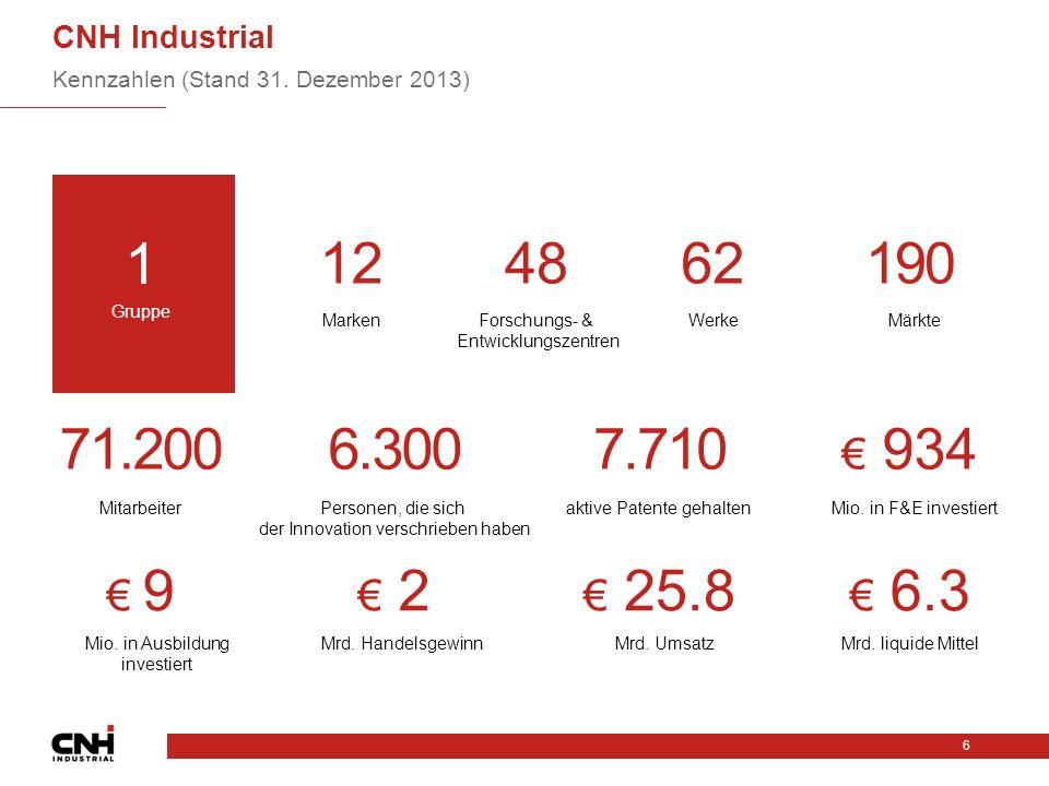 CNH Industrial Kennzahlen (Stand 31. Dezember 2013) 1. 12. 48. 62. 190. Gruppe. Marken. Forschungs- & Entwicklungszentren.