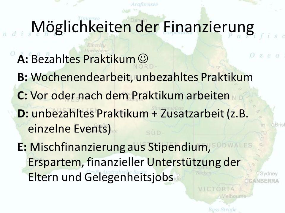 Möglichkeiten der Finanzierung