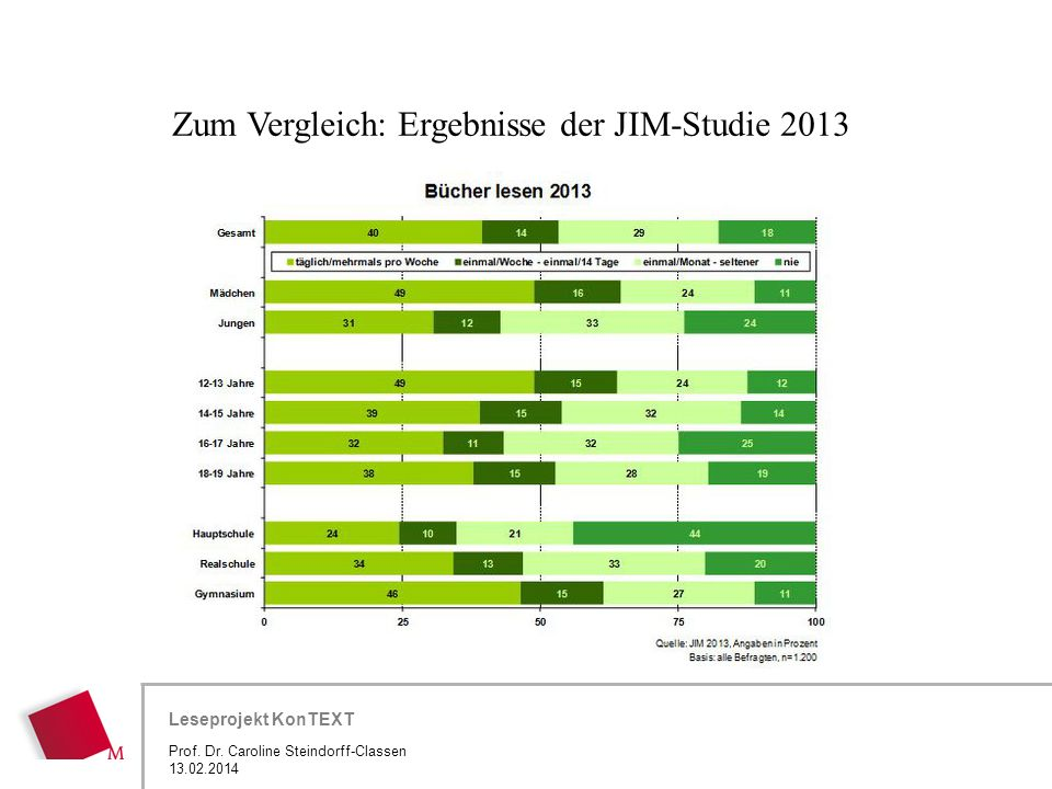 Zum Vergleich: Ergebnisse der JIM-Studie 2013
