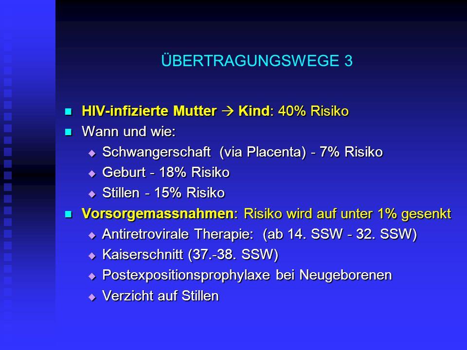ÜBERTRAGUNGSWEGE 3 HIV-infizierte Mutter  Kind: 40% Risiko