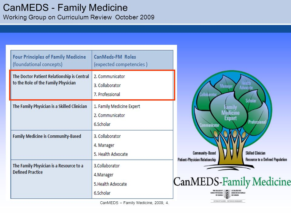 CanMEDS - Family Medicine