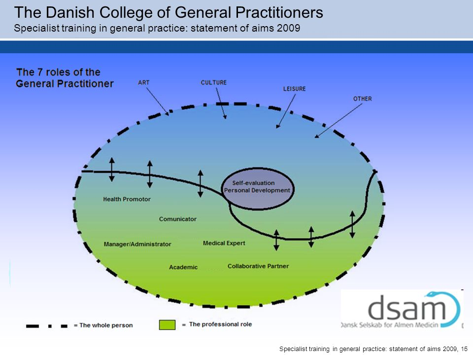 The Danish College of General Practitioners
