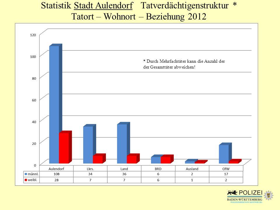 Statistik Stadt Aulendorf Tatverdächtigenstruktur
