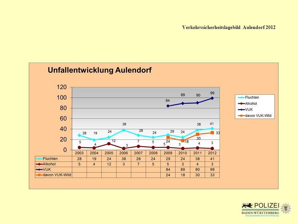 Verkehrssicherheitslagebild Aulendorf 2012