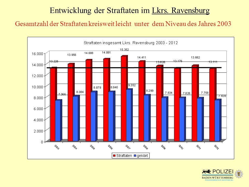 Entwicklung der Straftaten im Lkrs. Ravensburg