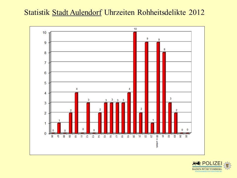 Statistik Stadt Aulendorf Uhrzeiten Rohheitsdelikte 2012