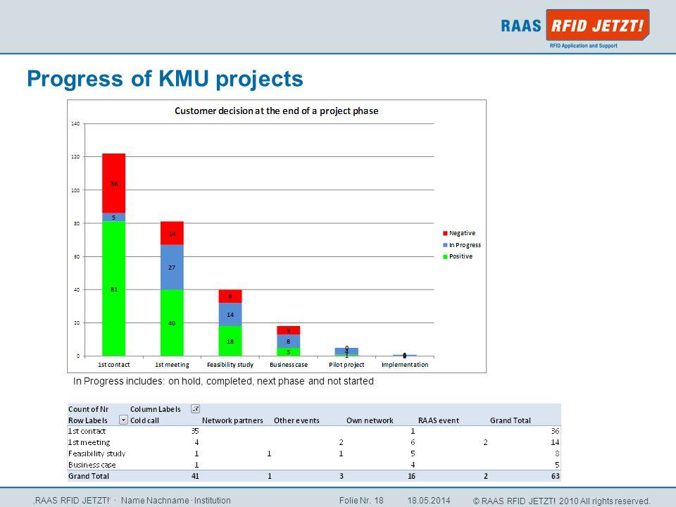 Progress of KMU projects