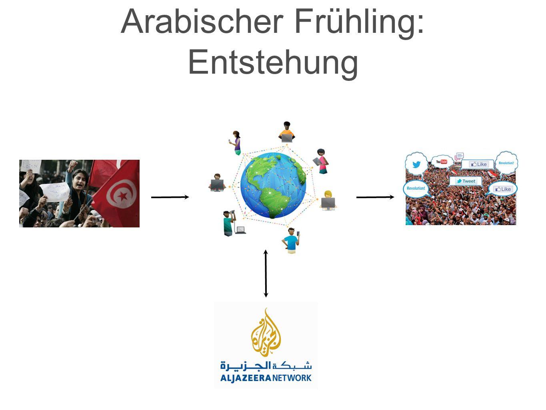 Arabischer Frühling: Entstehung