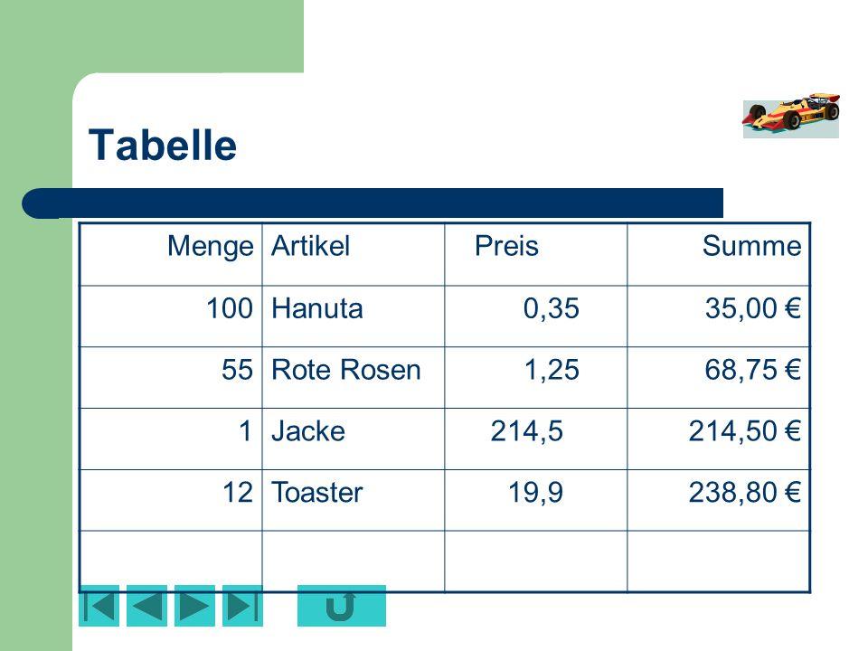Tabelle Menge Artikel Preis Summe 100 Hanuta 0,35 35,00 € 55