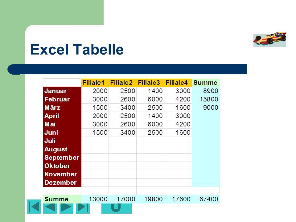 Excel Tabelle Bestehende Daten, wie z. B. eine Excel-Tabelle kann in PowerPoint eingefügt werden: