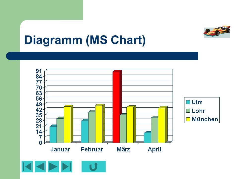 Diagramm (MS Chart)