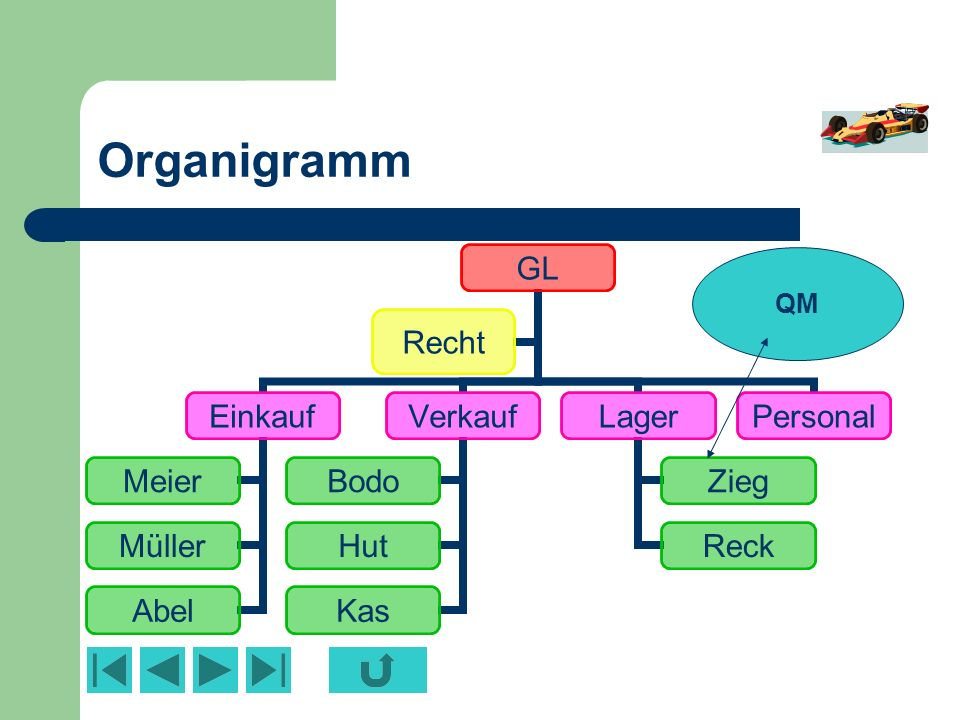 Organigramm QM.