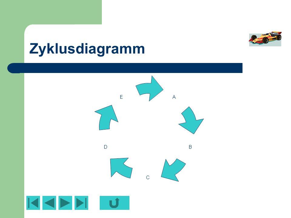 Zyklusdiagramm Analog – was die Bedienung betrifft – zum Organigramm kann das Zyklusdiagramm eingesetzt werden, um einfache Abläufe darzustellen.