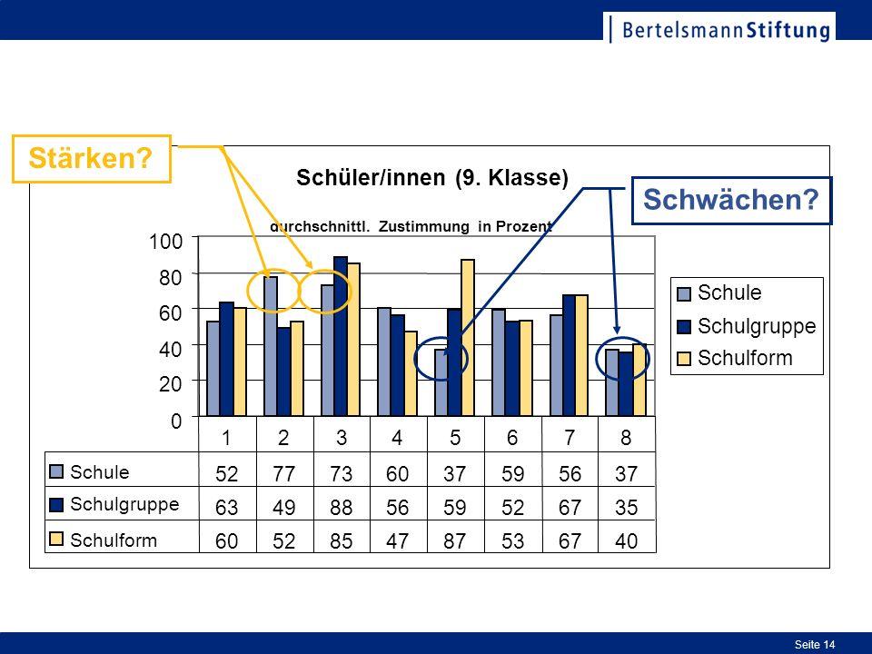 Stärken Schwächen Schüler/innen (9. Klasse) 100 80 Schule 60