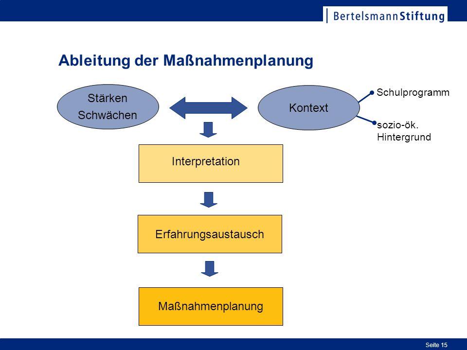 Ableitung der Maßnahmenplanung