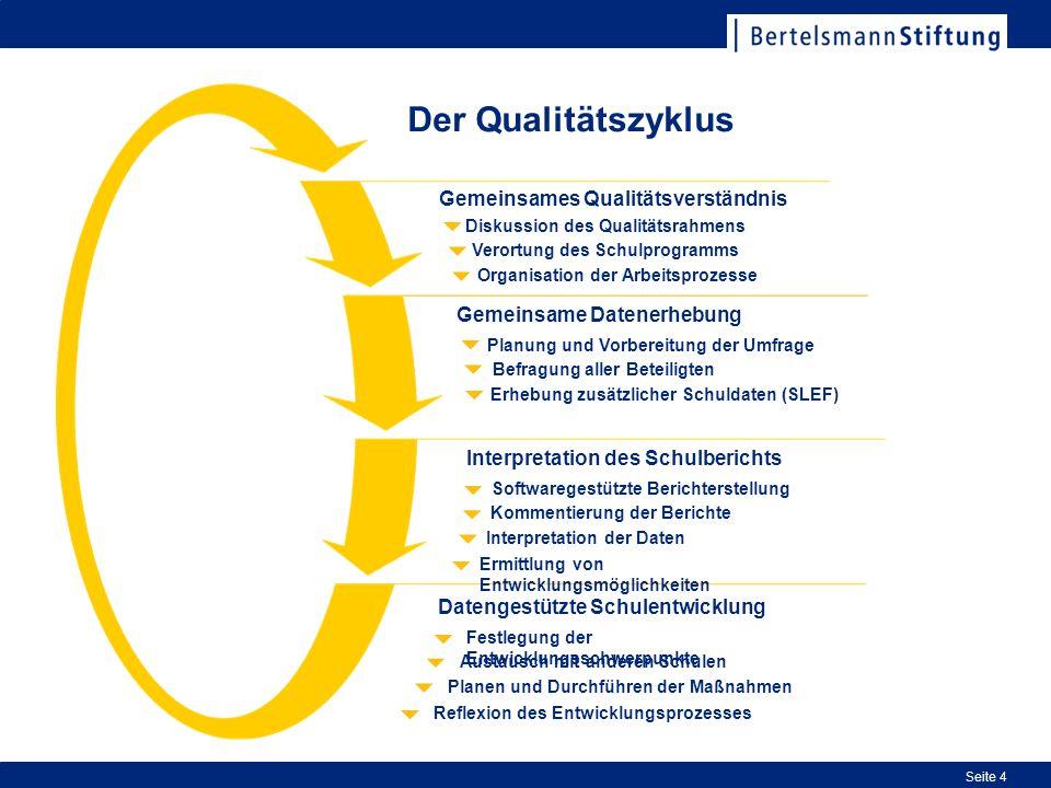 Der Qualitätszyklus Gemeinsames Qualitätsverständnis