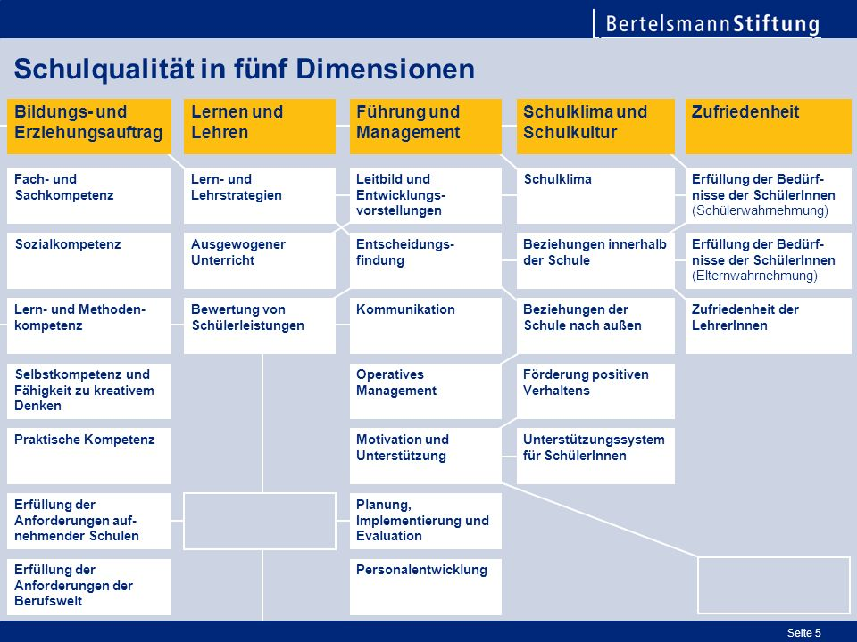 Schulqualität in fünf Dimensionen