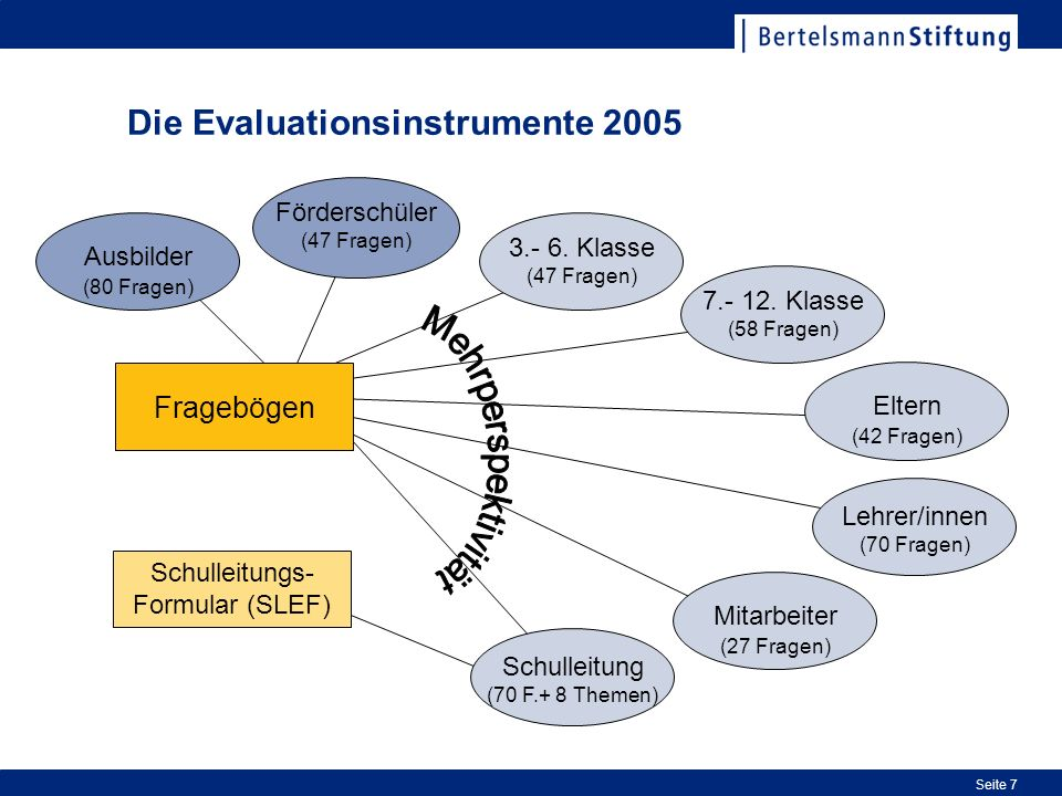 Die Evaluationsinstrumente 2005