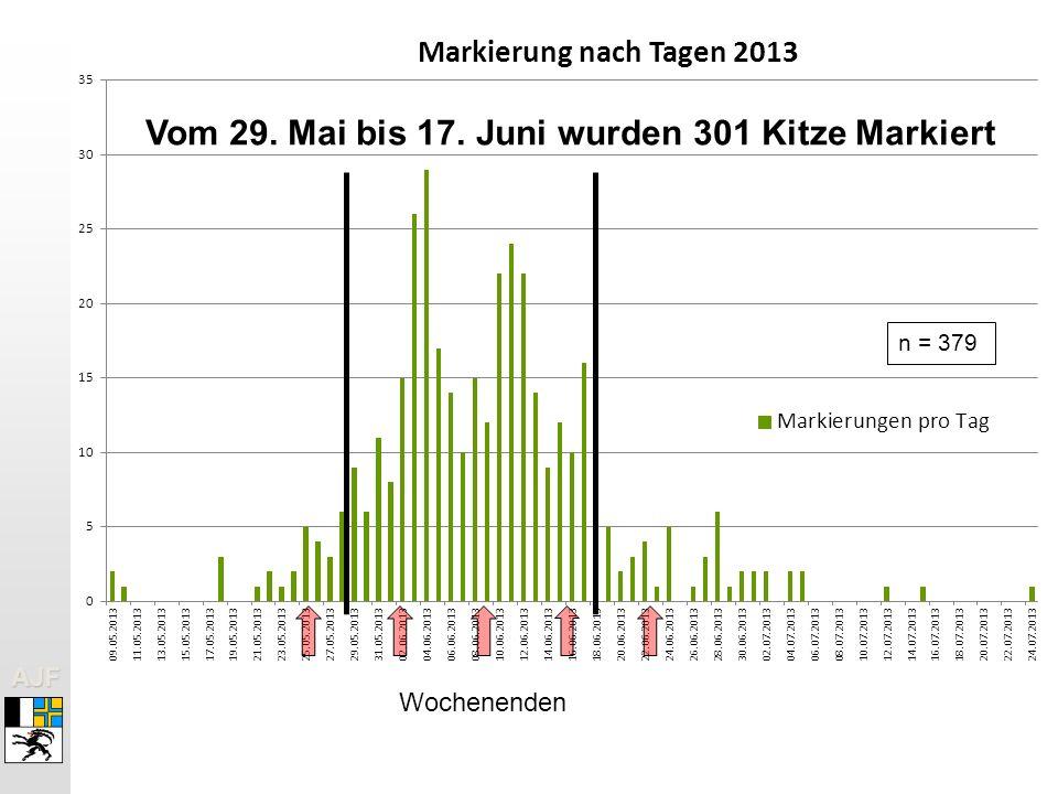 Vom 29. Mai bis 17. Juni wurden 301 Kitze Markiert