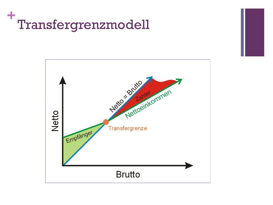 Transfergrenzmodell