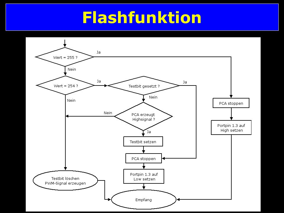 Flashfunktion