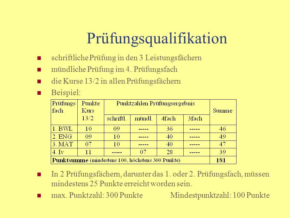 Prüfungsqualifikation