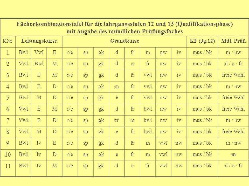 Fächerkombinationstafel für dieJahrgangsstufen 12 und 13 (Qualifikationsphase) mit Angabe des mündlichen Prüfungsfaches