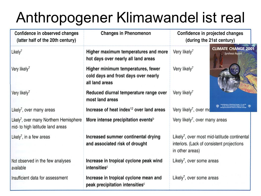 Anthropogener Klimawandel ist real