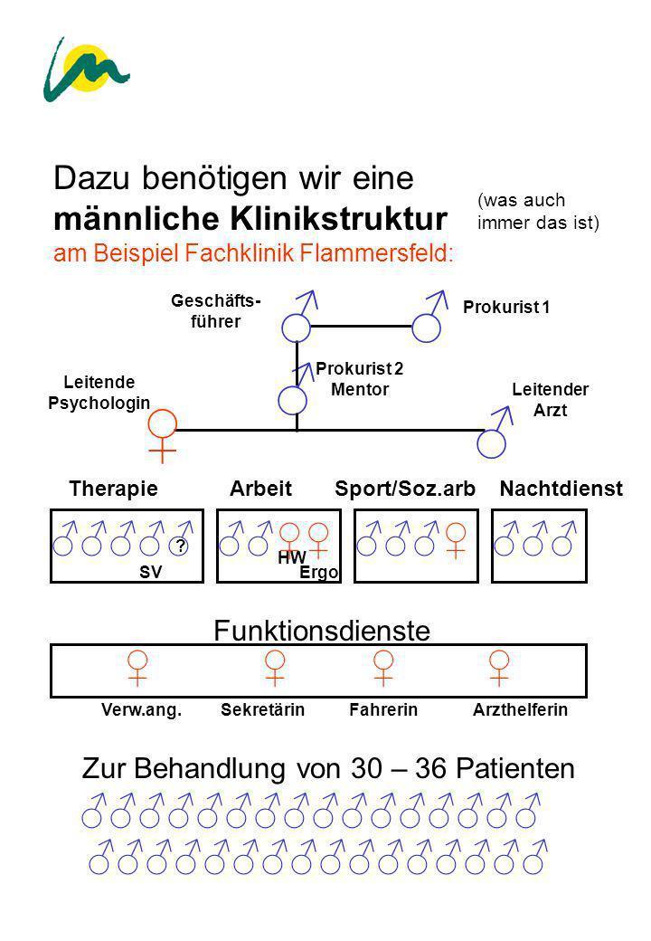 Zur Behandlung von 30 – 36 Patienten