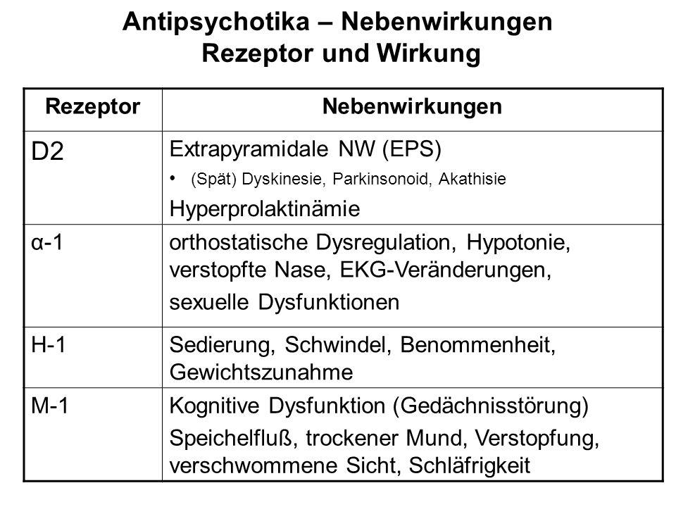 Antipsychotika – Nebenwirkungen Rezeptor und Wirkung