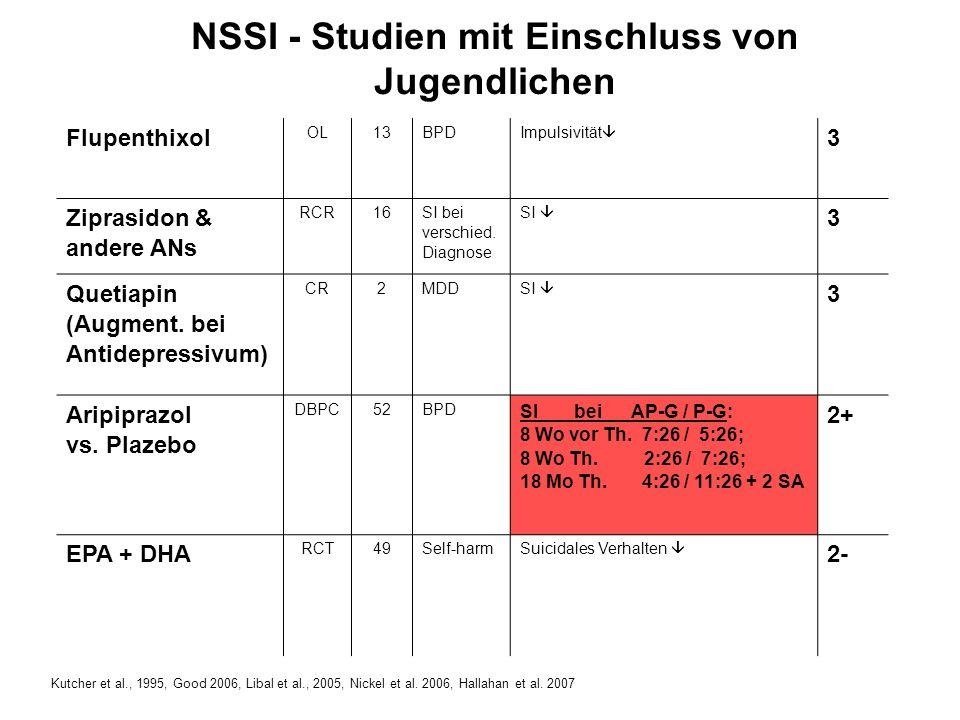 NSSI - Studien mit Einschluss von Jugendlichen