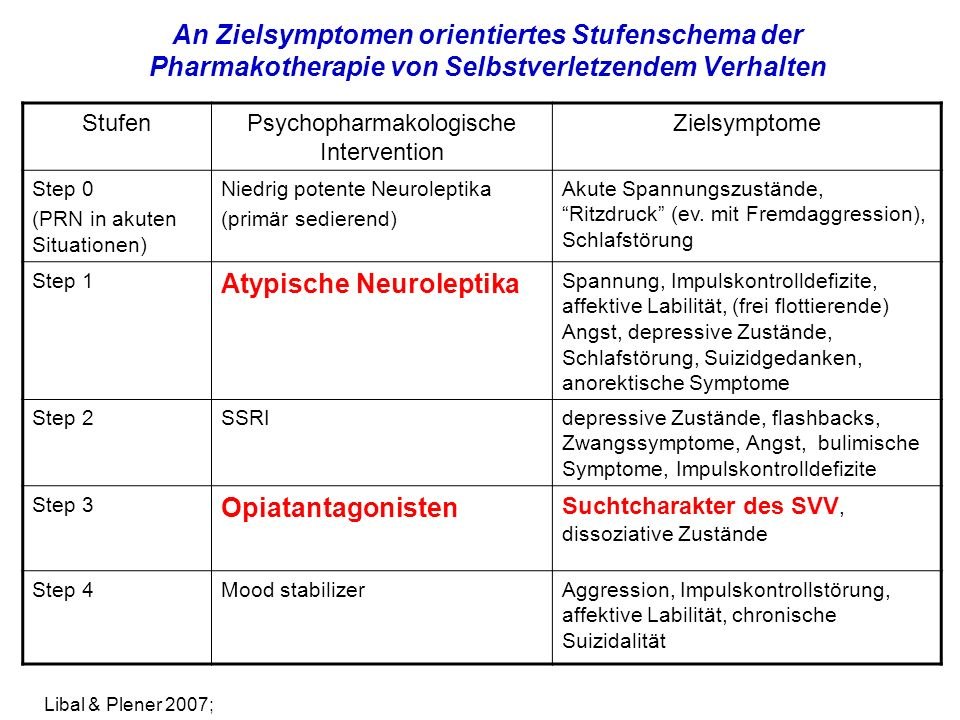 Psychopharmakologische Intervention