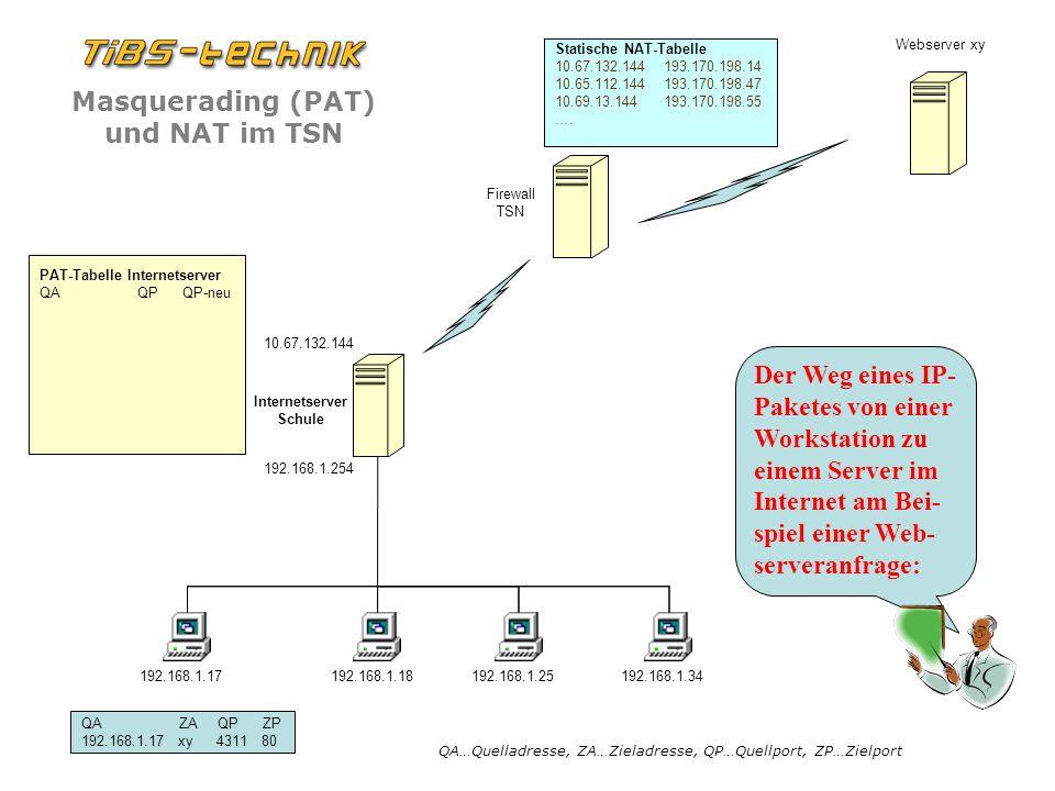 Statische NAT-Tabelle