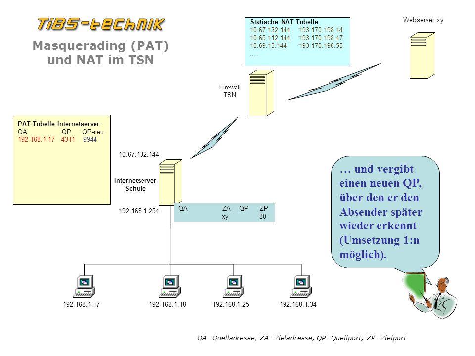 PAT-Tabelle Internetserver