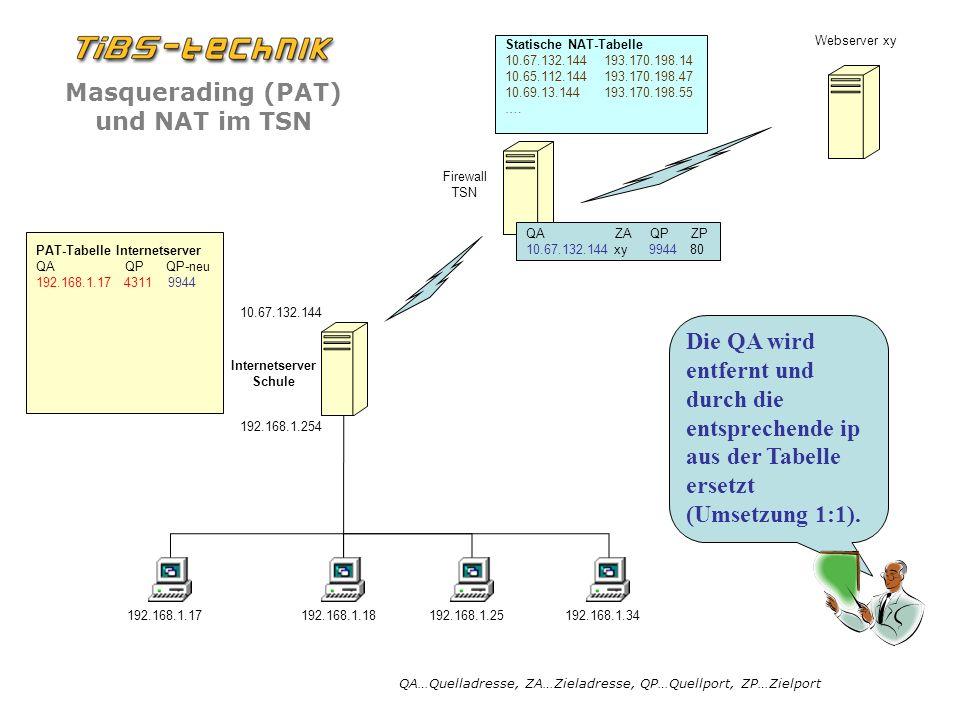 QA ZA QP ZP 10.67.132.144 xy 9944 80. PAT-Tabelle Internetserver.