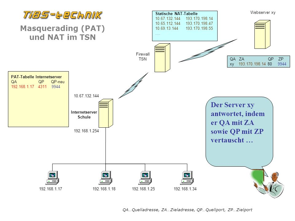 QA ZA QP ZP xy 193.170.198.14 80 9944. PAT-Tabelle Internetserver.