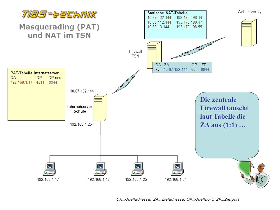 Die zentrale Firewall tauscht laut Tabelle die ZA aus (1:1) …